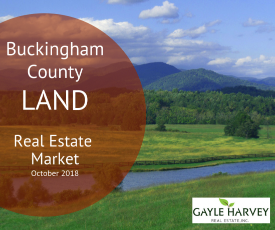 Buckingham County Virginia Land Real Estate Market