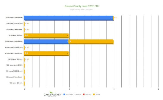 Greene Land - Real Estate Market Update - Dec. 2018
