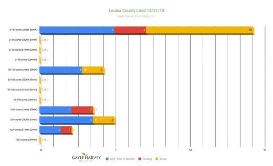 Louisa Land - Real Estate Market Update - Dec. 2018