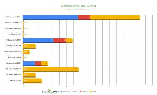 Madison Land - Real Estate Market Update - Dec. 2018
